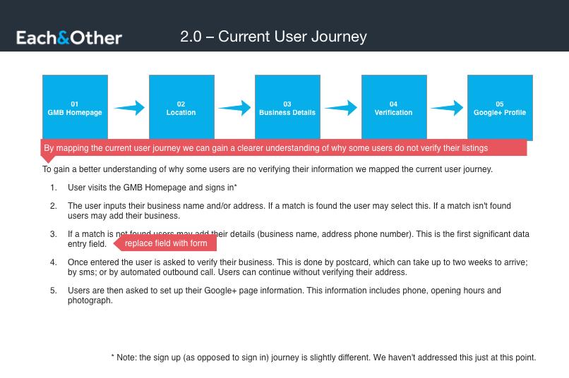 Current User Journey